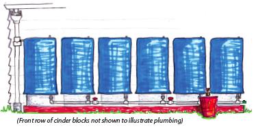 The Bluebarrel System Bluebarrel Rainwater