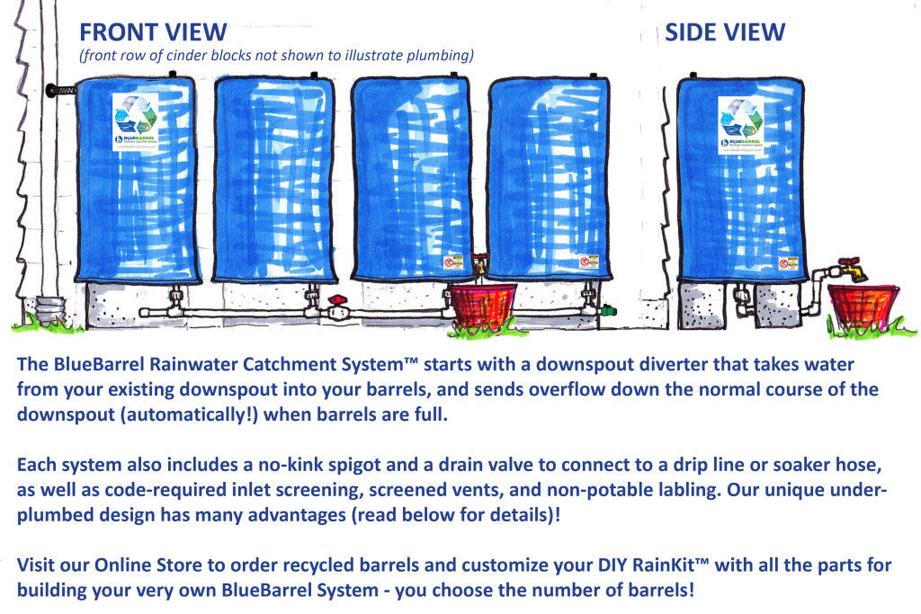 The BlueBarrel Rainwater Catchment System