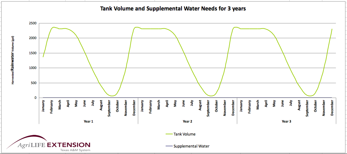 Santa Rosa Rainwater Harvesting Analysis