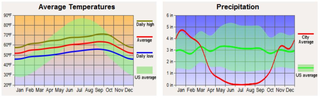 USA Climate Precipitation Graph
