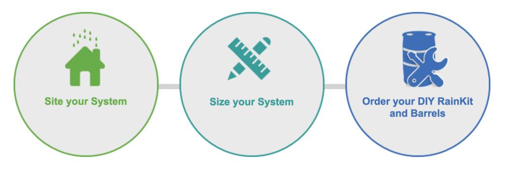 Plan your rain barrel system